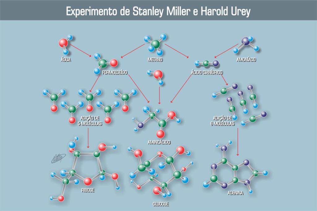 Experimento de Stanley Miller e Harold-Urey