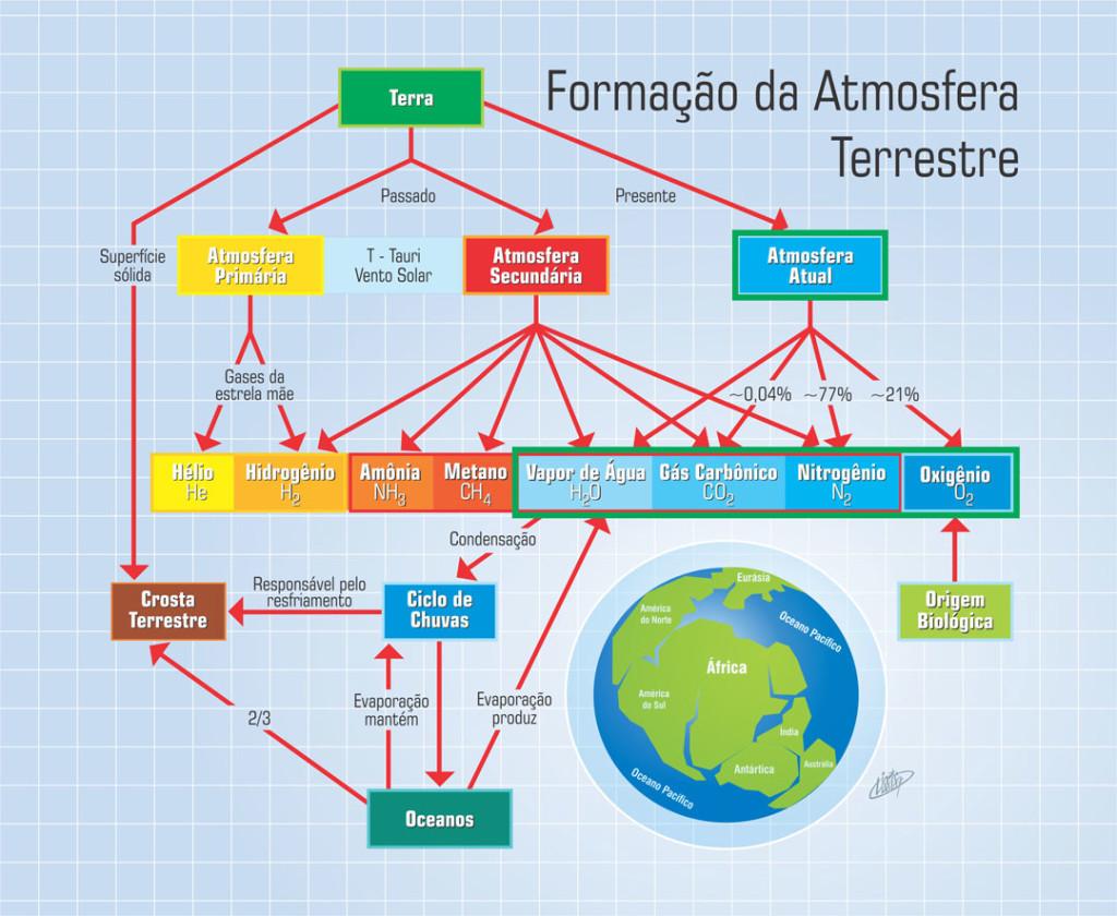 Formação da Atmosfera Primitiva Terrestre
