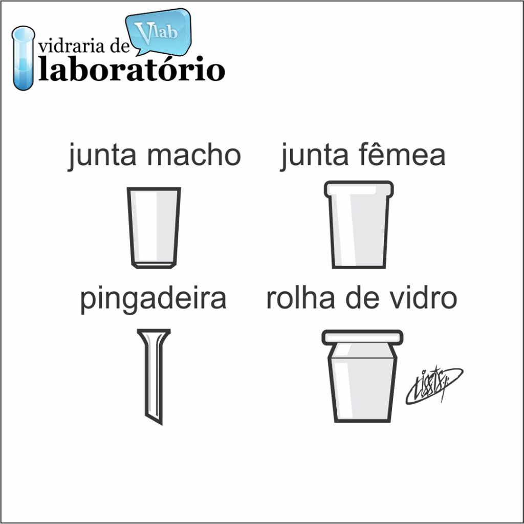Juntas Esmerilhadas, Pingadeira e Rolha de Vidro