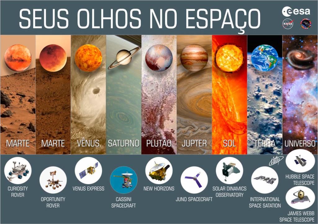 Seus Olhos no Espaço - sondas e telescópios