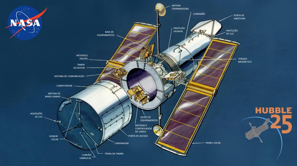 Telescópio Hubble nomenclatura