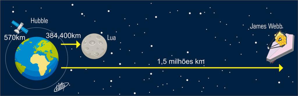 ilustração das distancias entre os telescópios