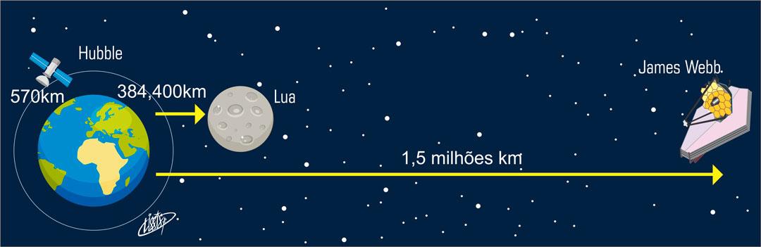 Telescópio Espacial James Webb capta a radiação ...